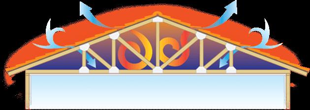 roof air temperature