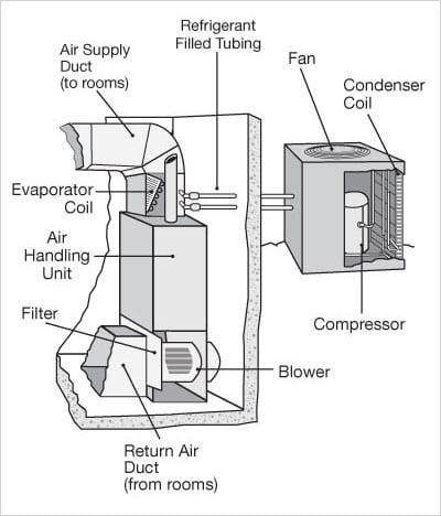 Ultimate List of HVAC Terminology | AC Definitions | Precision Air | Hvac Drawing List |  | Precision Air & Plumbing