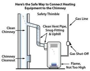 AC Repair | Precision Air & Plumbing