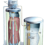 WATER SOFTENER | Precision Air & Heating